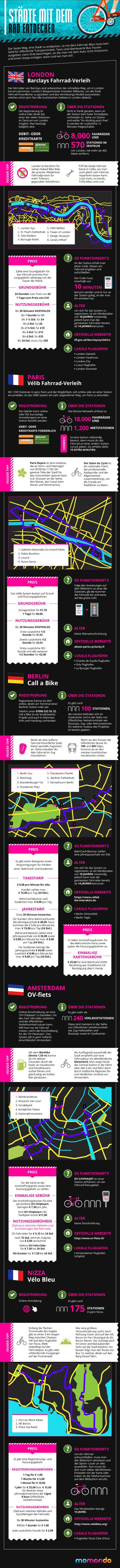 Bike-Infografik