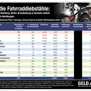 Studie: Fahrraddiebstähle 2013