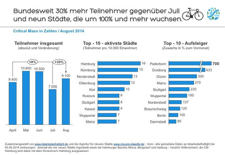 140908 Deutschland-weite Teilnehmer-Zahlen CriticalMass August 2014