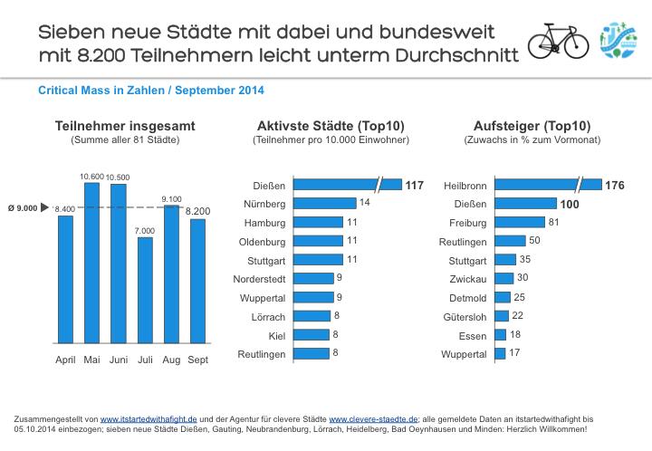 141008 Deutschland-weite Teilnehmer-Zahlen CriticalMass September 2014