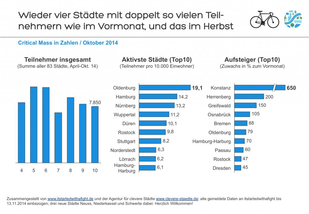 141113 Deutschland-weite Teilnehmer-Zahlen CriticalMass Oktober 2014