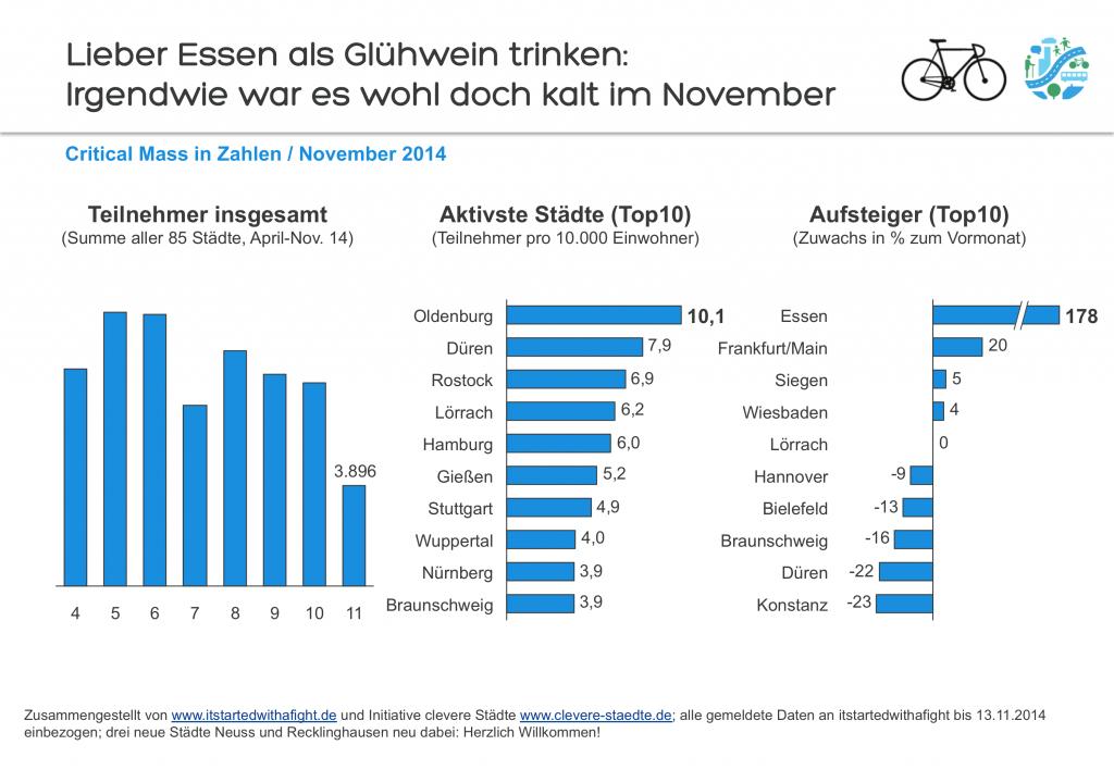 141207 Deutschland-weite Teilnehmer-Zahlen CriticalMass Nov 2014