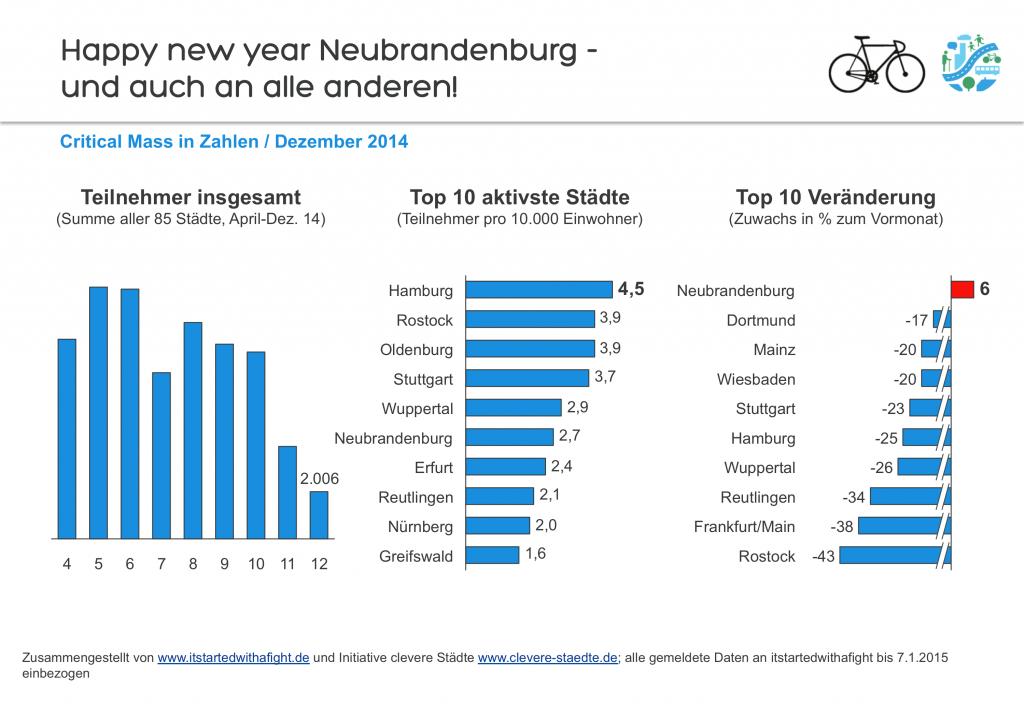 150108 Deutschland-weite Teilnehmer-Zahlen CriticalMass Dez 2014