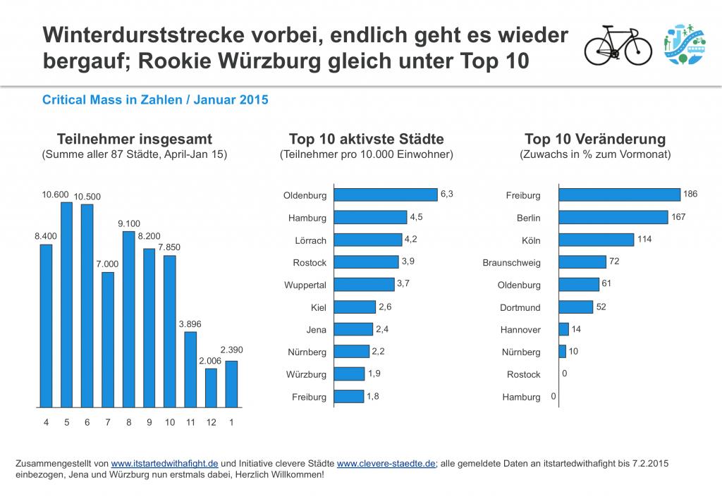 150208 CriticalMass-Teilnehmer Deutschlandweit Jan 2015