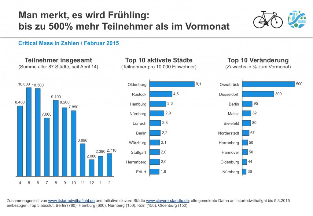 150308 CriticalMass-Teilnehmer deutschlandweit Feb2015