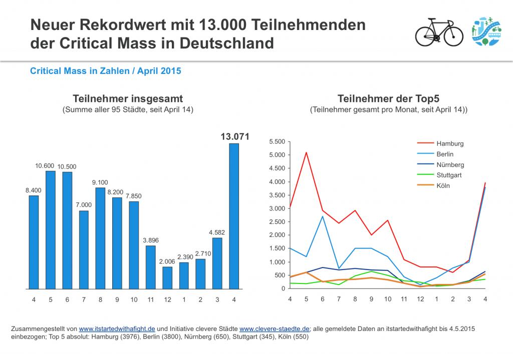 150505 CriticalMass-Teilnehmer deutschlandweit April2015 1
