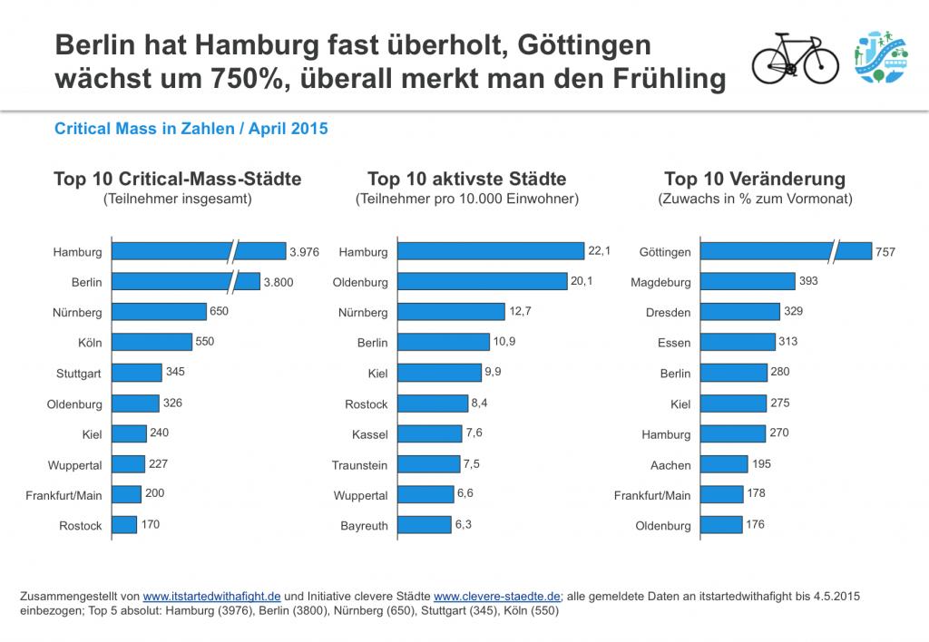 150505 CriticalMass-Teilnehmer deutschlandweit April2015 2