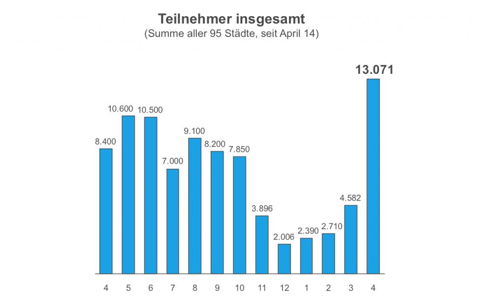CM Entwicklung bis April 2015