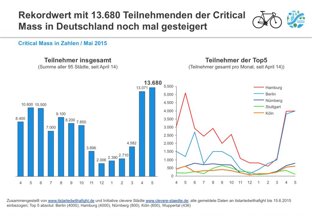150616 CriticalMass-Teilnehmer deutschlandweit May 2015 I