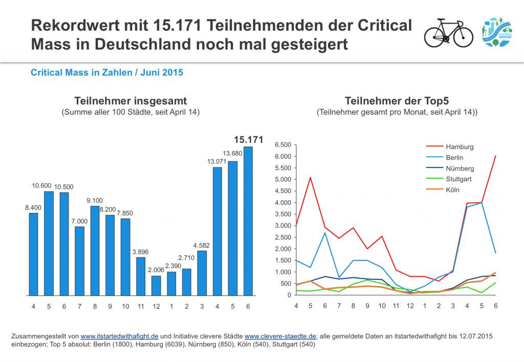150713 CriticalMass-Teilnehmer deutschlandweit Juni 2015 I