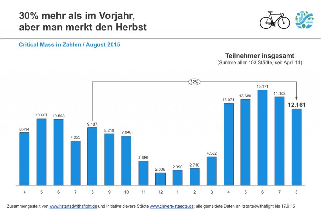 150923 CriticalMass-Teilnehmer deutschlandweit August 2015 I