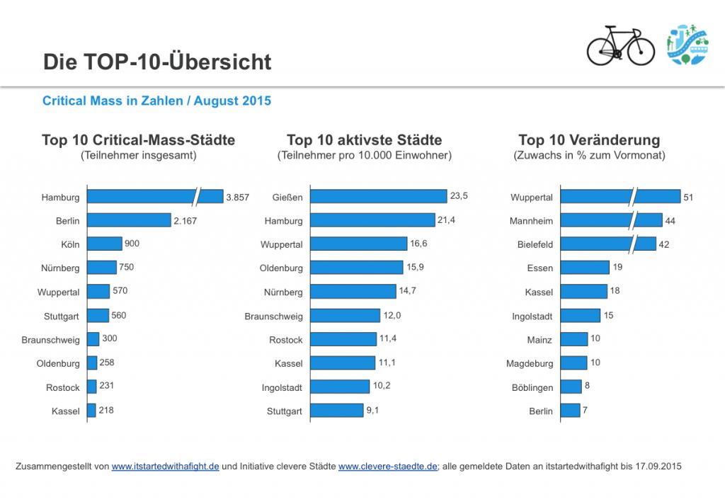 150923 CriticalMass-Teilnehmer deutschlandweit August 2015 II