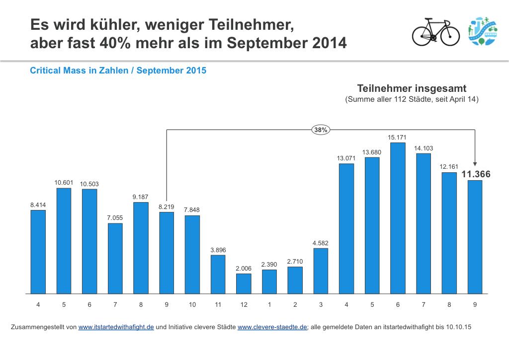 151010 CriticalMass-Teilnehmer deutschlandweit Sept 2015 I