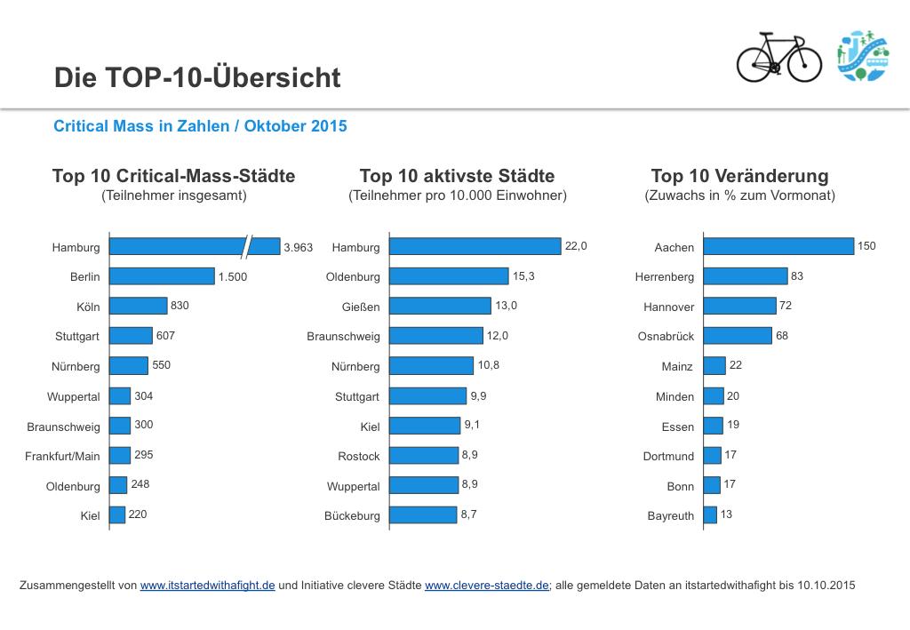 151010 CriticalMass-Teilnehmer deutschlandweit Sept 2015 II