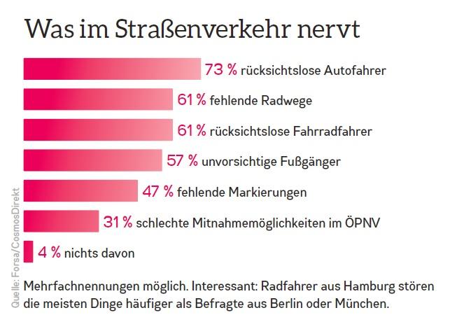 """Eine Umfrage in Hamburg Cycle bestätigt meinen """"Verdacht"""": rücksichtslose Autofahrer und fehlende Radwege stören Hamburgs Radfahrer am meisten. Wobei die nervenden Autofahrer ja leider auch oft auf Radwegen anzutreffen sind..."""