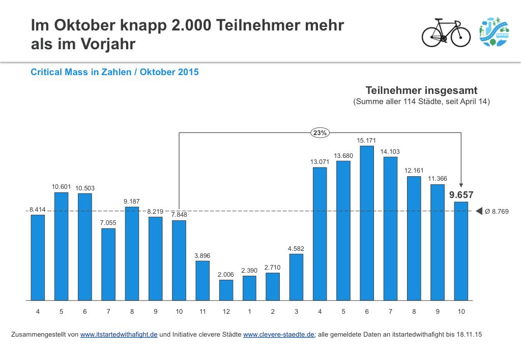 151119 CriticalMass-Teilnehmer deutschlandweit Okt 2015 I