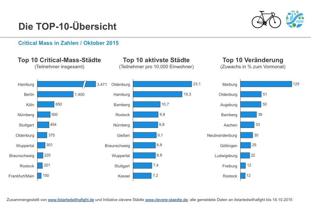 151119 CriticalMass-Teilnehmer deutschlandweit Okt 2015 II