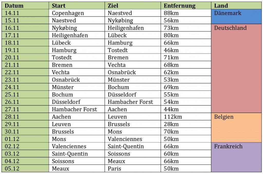 Cooperide Zeitplan