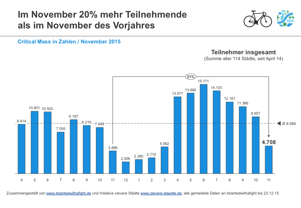 151223 CriticalMass-Teilnehmer deutschlandweit Nov 2015 1