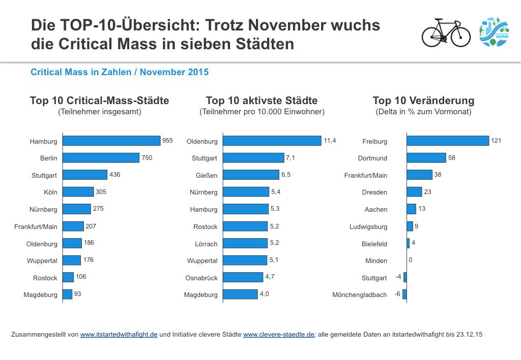 151223 CriticalMass-Teilnehmer deutschlandweit Nov 2015 2