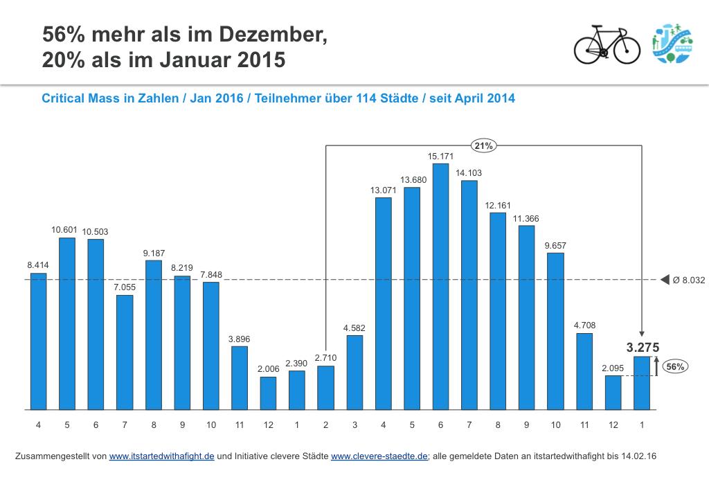 cm-grafik-januar-2016-1