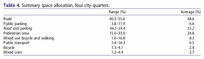 Quelle: Gössling et al. (2016)