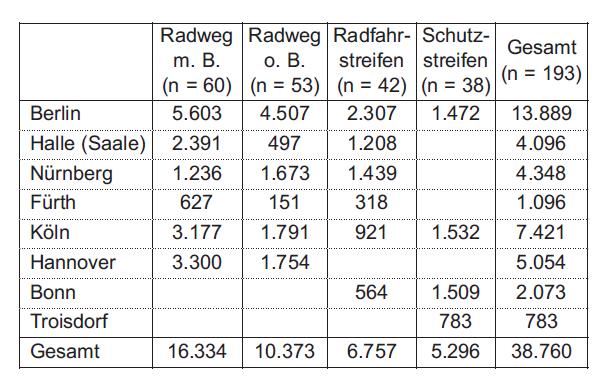 BASt-Veröffentlichung V184, Tabelle 5-1, S. 26