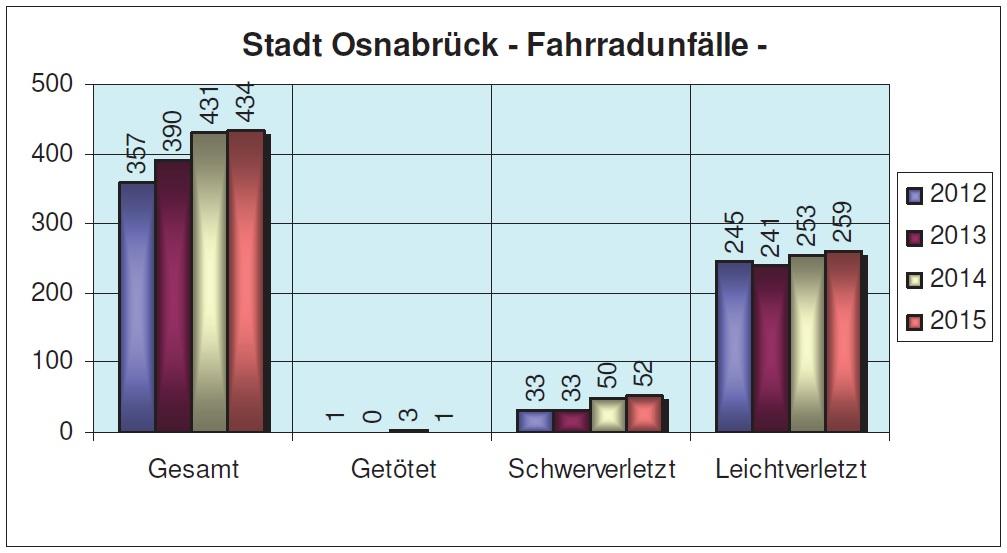 Grafik: PI Osnabrück – Sachgebiet Verkehr