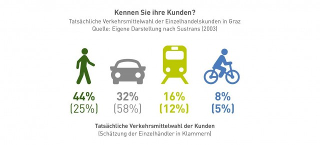 WirtschaftsRad: Mit Radverkehr dreht sich was im Handel