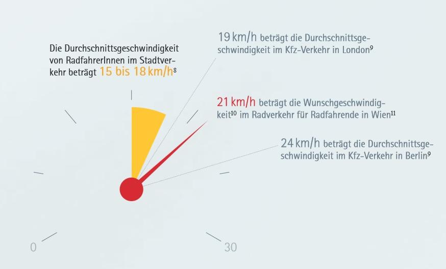 Der Faktor Zeit im Radverkehr Grafik 1
