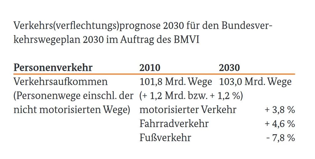 Verkehrsprognose BMVI 2030