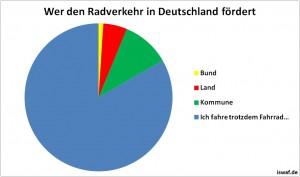 diagramm-wer-den-radverkehr-foerdert