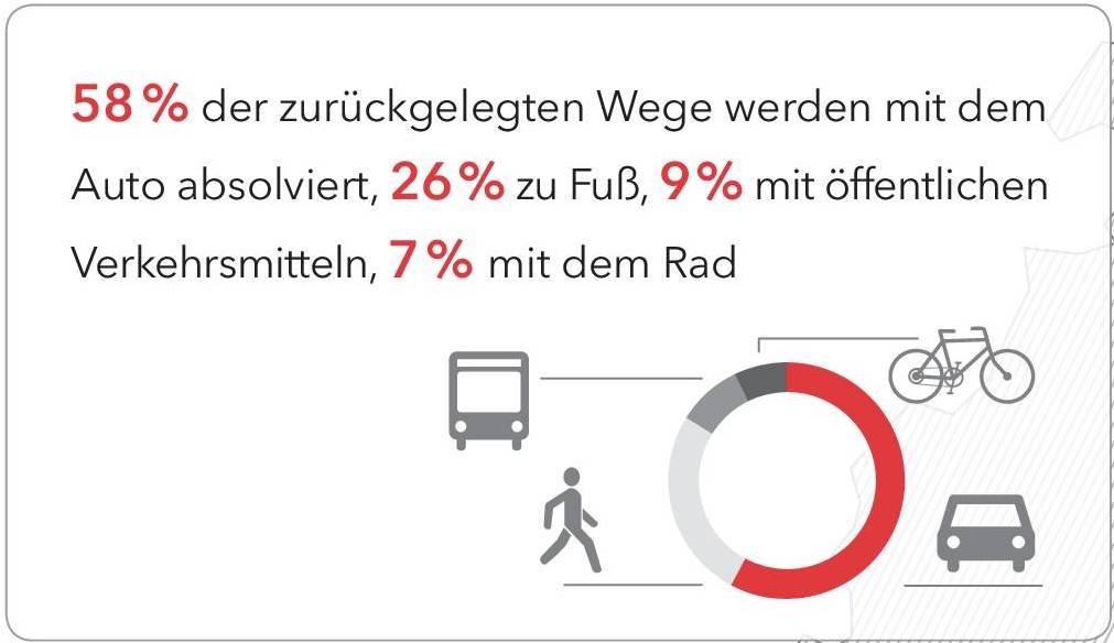 Nahmobilität Hessen 1