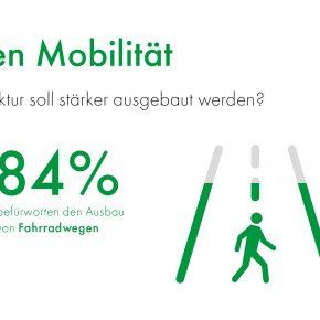 84 Prozent für Ausbau der Fahrradwege