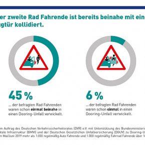 Mehr als jeder dritte Fahrrad Fahrende fürchtet sich vor Dooring-Unfällen