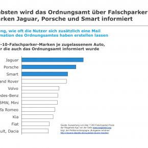 Falschparker-Ranking