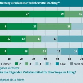 82 Prozent der Deutschen für weniger Autoverkehr in der Stadt