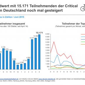 Critical Mass – Grafik Juni 2015