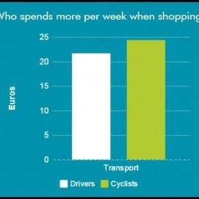 Auch Radfahrer haben Geld
