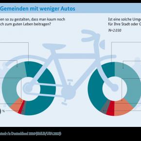 Die Deutschen wollen das Auto nicht mehr