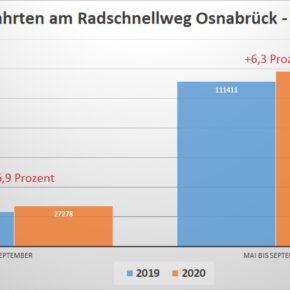 Radschnellweg: Deutlich mehr Fahrten in 2020